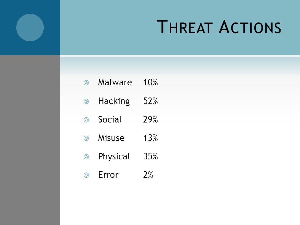 T HREAT A CTIONS  Malware10%  Hacking52%  Social29%  Misuse13%  Physical35%  Error2%
