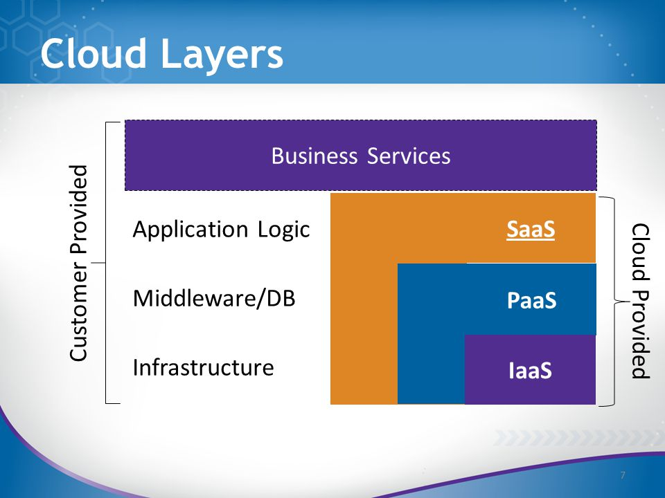 Business Services Customer Provided Cloud Provided Application Logic Middleware/DB Infrastructure Cloud Layers 7 SaaS PaaS IaaS