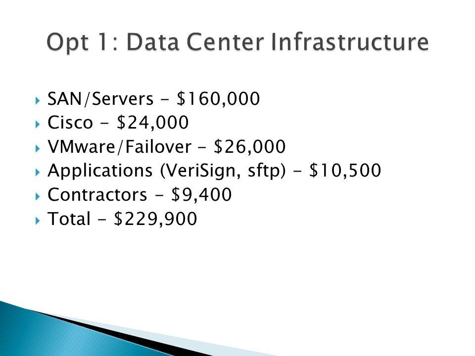  SAN/Servers - $160,000  Cisco - $24,000  VMware/Failover - $26,000  Applications (VeriSign, sftp) - $10,500  Contractors - $9,400  Total - $229,900