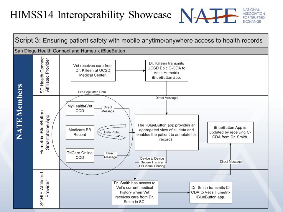 NATE Members HIMSS14 Interoperability Showcase