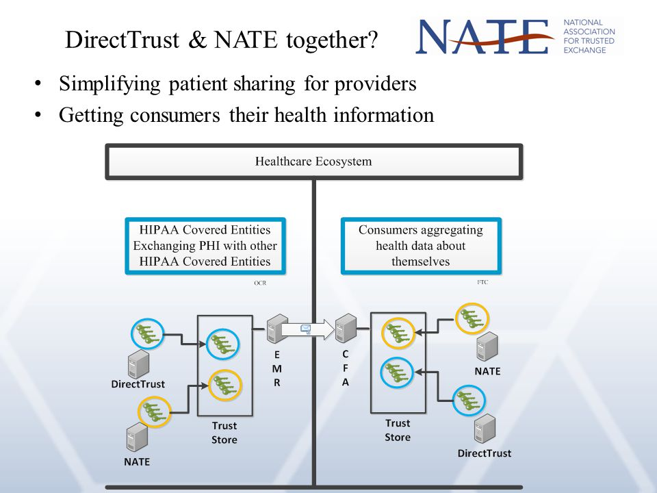 DirectTrust & NATE together.