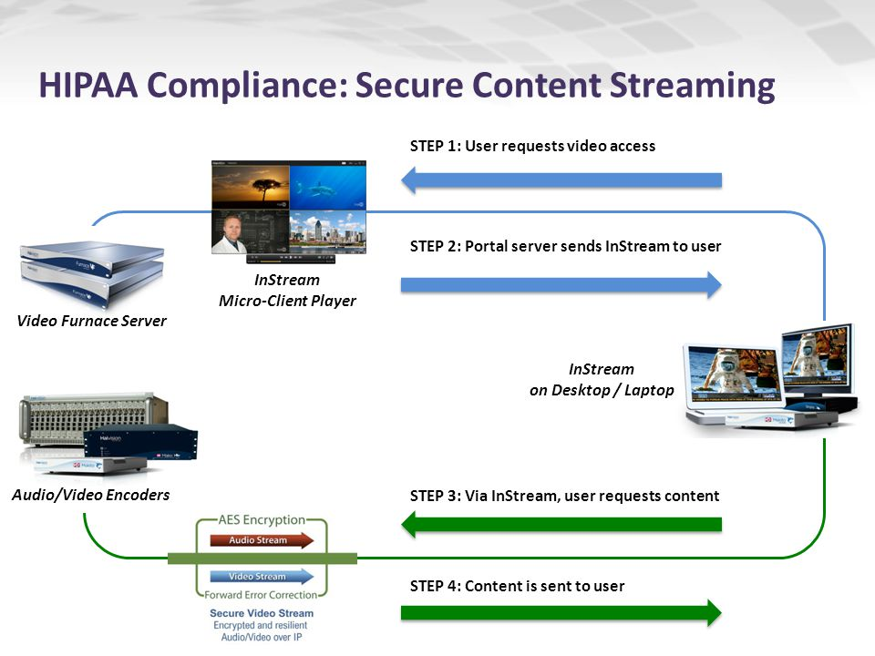 STEP 2: Portal server sends InStream to user STEP 1: User requests video access InStream Micro-Client Player STEP 3: Via InStream, user requests content STEP 4: Content is sent to user InStream on Desktop / Laptop Video Furnace Server Audio/Video Encoders HIPAA Compliance: Secure Content Streaming