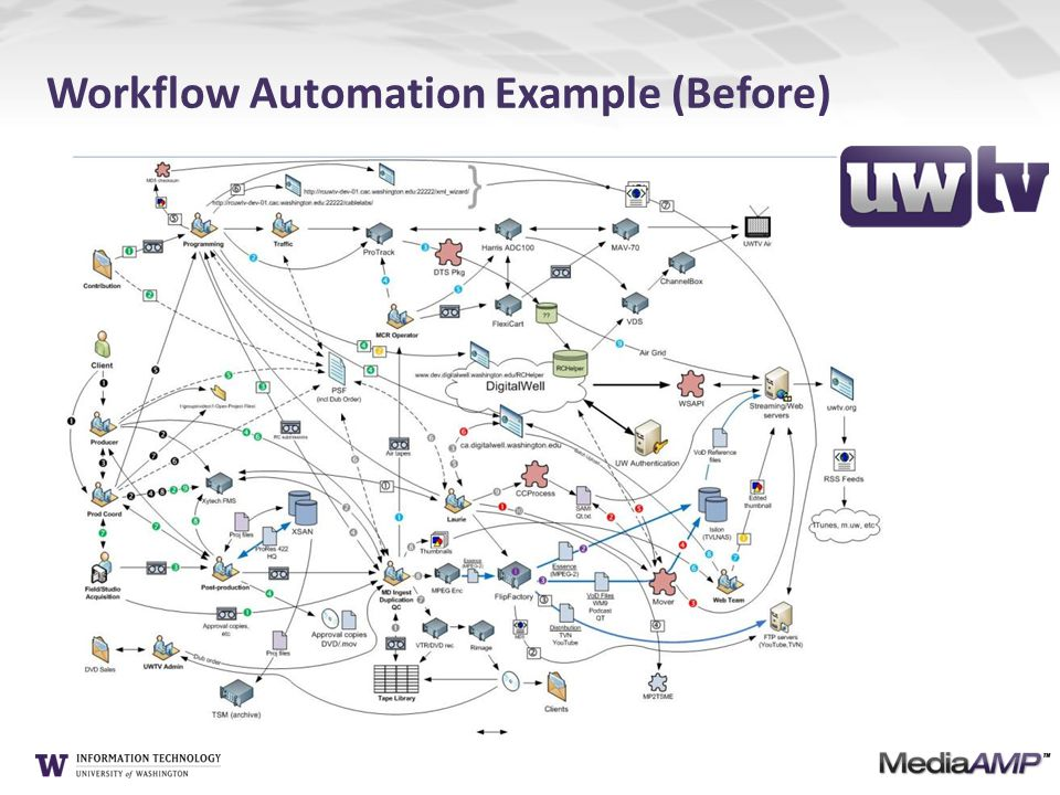 Workflow Automation Example (Before)
