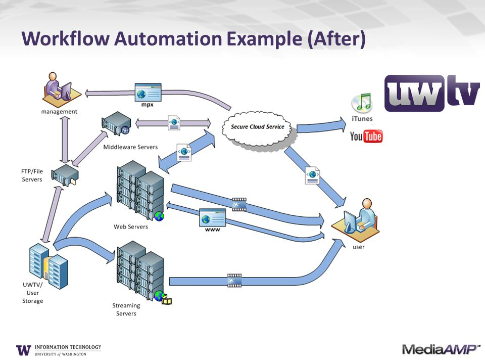 Workflow Automation Example (After)