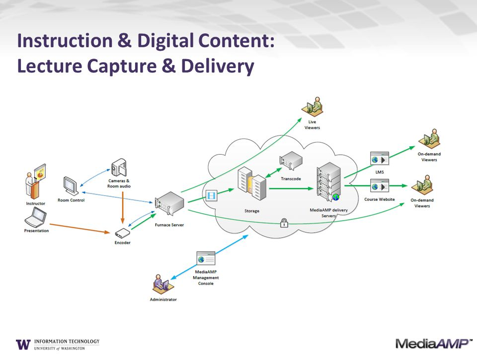 Instruction & Digital Content: Lecture Capture & Delivery
