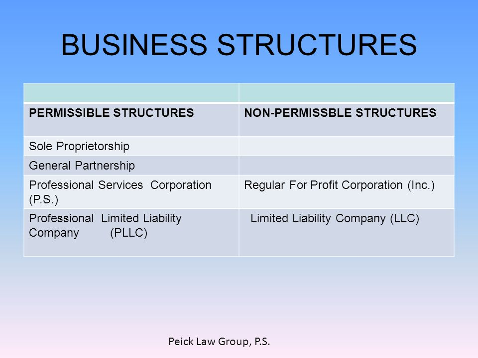 BUSINESS STRUCTURES PERMISSIBLE STRUCTURESNON-PERMISSBLE STRUCTURES Sole Proprietorship General Partnership Professional Services Corporation (P.S.) Regular For Profit Corporation (Inc.) Professional Limited Liability Company (PLLC) Limited Liability Company (LLC) Peick Law Group, P.S.