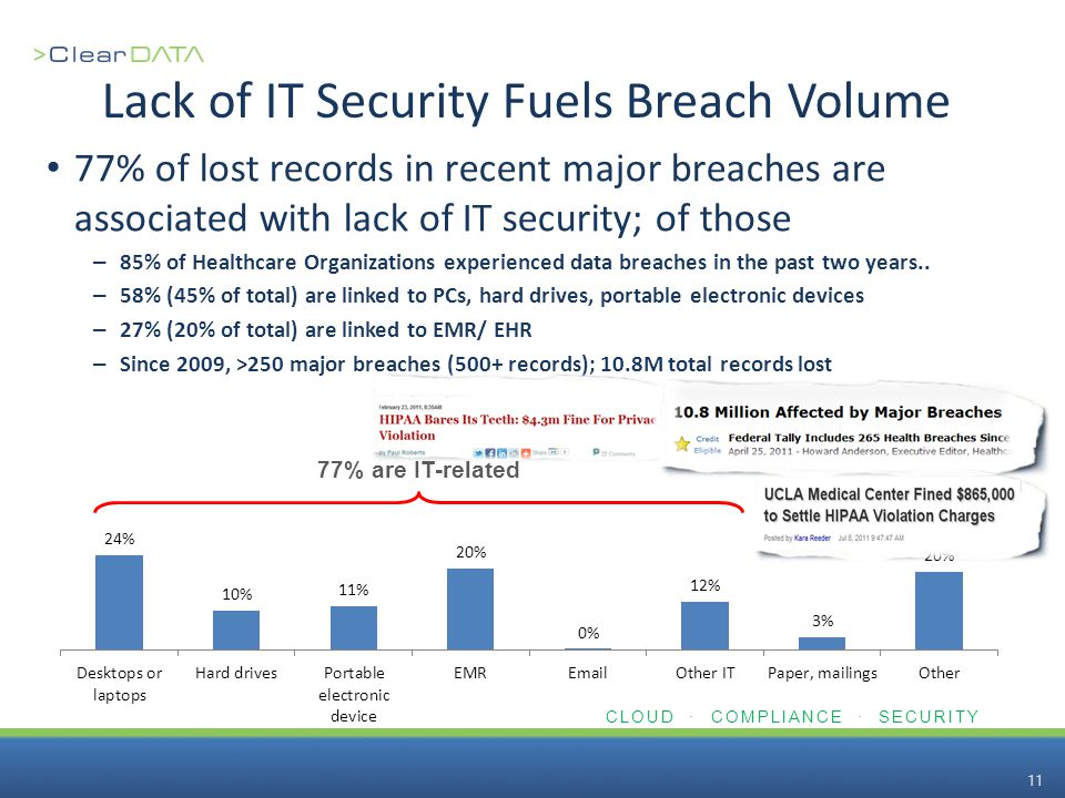 CLOUD · COMPLIANCE · SECURITY 11 Lack of IT Security Fuels Breach Volume 77% of lost records in recent major breaches are associated with lack of IT s