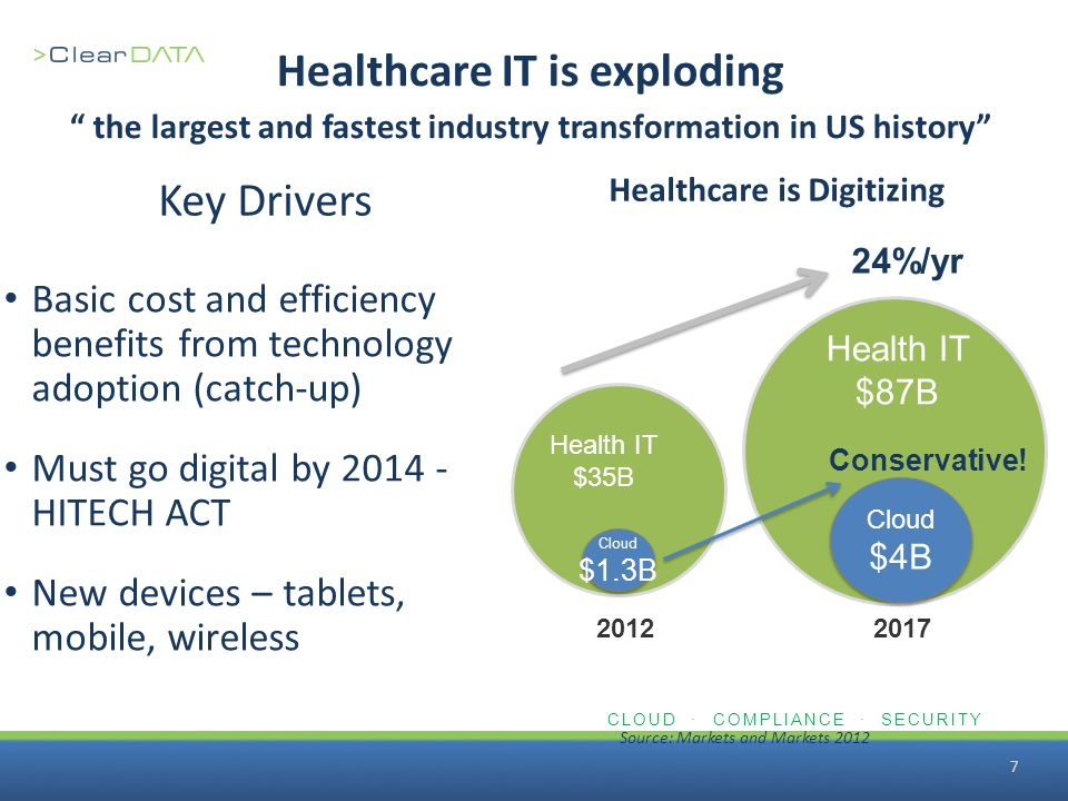 "CLOUD · COMPLIANCE · SECURITY 7 Healthcare IT is exploding "" the largest and fastest industry transformation in US history"" Basic cost and efficiency"
