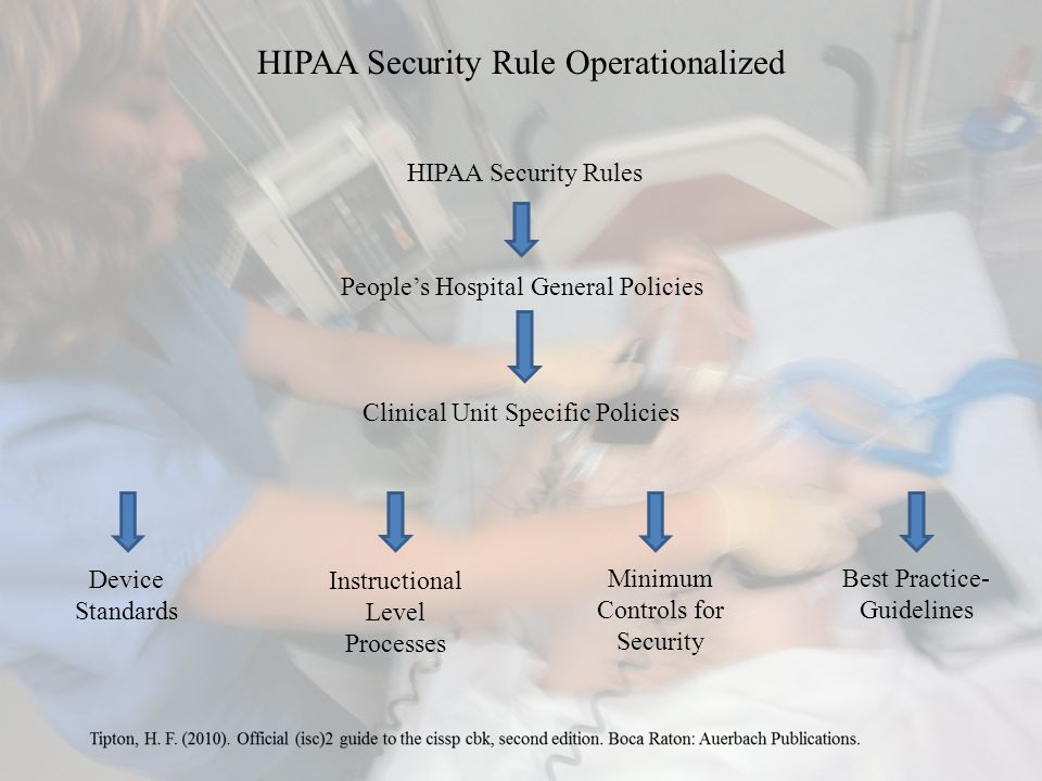 HIPAA Security Rule Operationalized HIPAA Security Rules People's Hospital General Policies Clinical Unit Specific Policies Device Standards Instructional Level Processes Minimum Controls for Security Best Practice- Guidelines