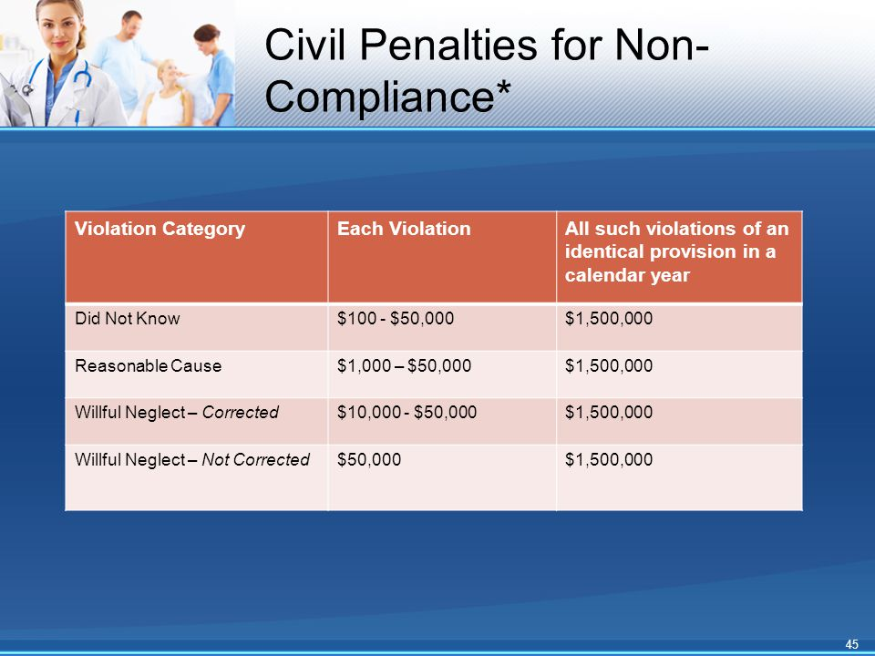 Civil Penalties for Non- Compliance* Violation CategoryEach ViolationAll such violations of an identical provision in a calendar year Did Not Know$100 - $50,000$1,500,000 Reasonable Cause$1,000 – $50,000$1,500,000 Willful Neglect – Corrected$10,000 - $50,000$1,500,000 Willful Neglect – Not Corrected$50,000$1,500,000 45