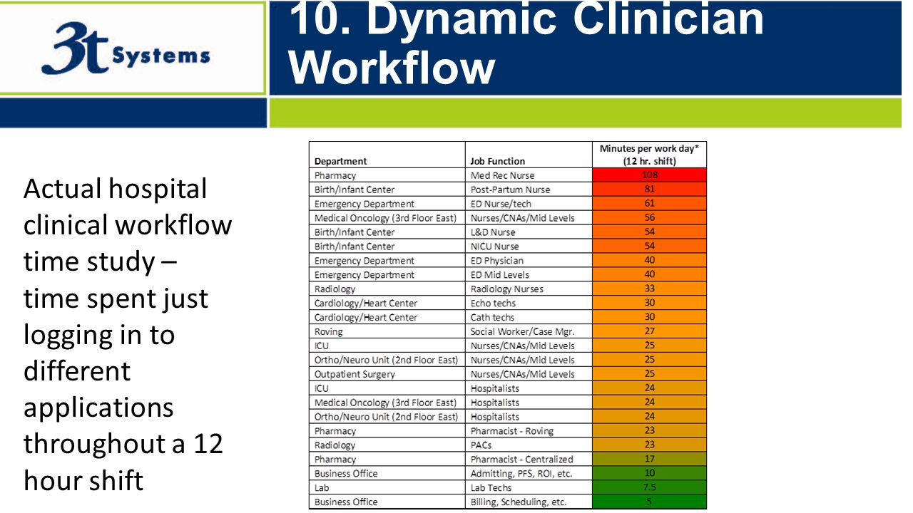 Built to Optimize… 10. Dynamic Clinician Workflow Actual hospital clinical workflow time study – time spent just logging in to different applications