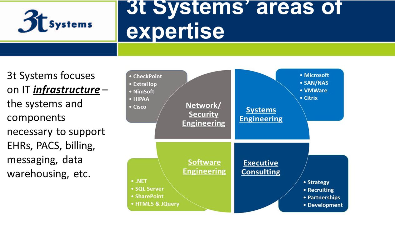 Built to Optimize… 3t Systems' areas of expertise 3t Systems focuses on IT infrastructure – the systems and components necessary to support EHRs, PACS, billing, messaging, data warehousing, etc.