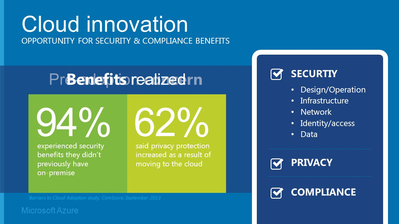 Microsoft Azure Pre-adoption concern 60% cited concerns around data security as a barrier to adoption 45% concerned that the cloud would result in a lack of data control Benefits realized 94% experienced security benefits they didn't previously have on-premise 62% said privacy protection increased as a result of moving to the cloud Cloud innovation OPPORTUNITY FOR SECURITY & COMPLIANCE BENEFITS SECURTIY Design/Operation Infrastructure Network Identity/access Data PRIVACY COMPLIANCE
