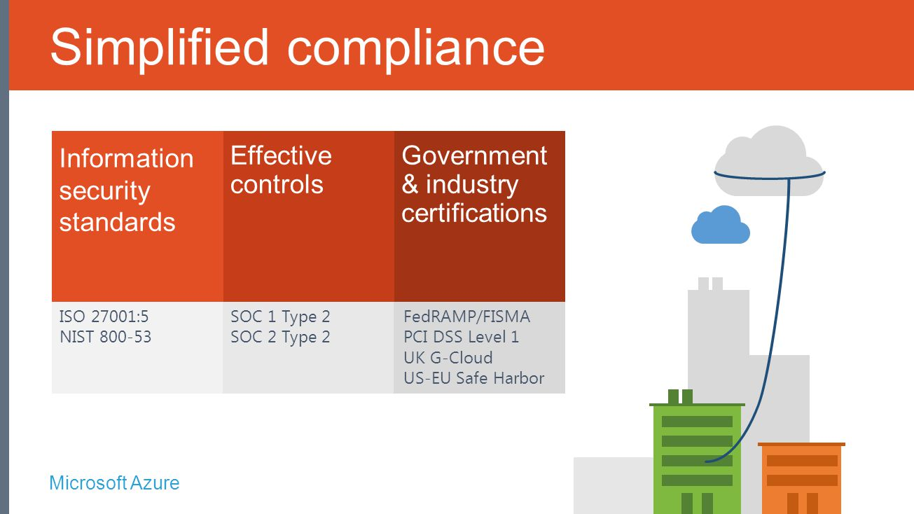 Microsoft Azure ISO 27001:5 NIST 800-53 SOC 1 Type 2 SOC 2 Type 2 FedRAMP/FISMA PCI DSS Level 1 UK G-Cloud US-EU Safe Harbor Information security standards Effective controls Government & industry certifications Simplified compliance
