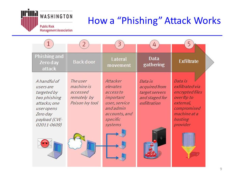 """How a """"Phishing"""" Attack Works 9"""