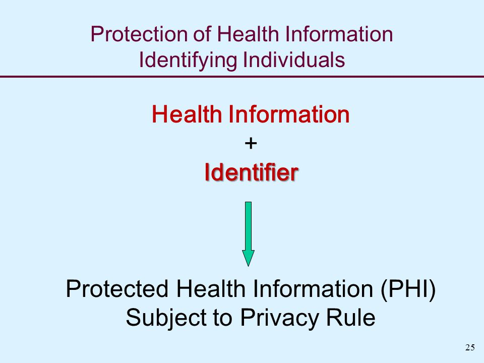 25 Protection of Health Information Identifying Individuals Health Information +Identifier Protected Health Information (PHI) Subject to Privacy Rule