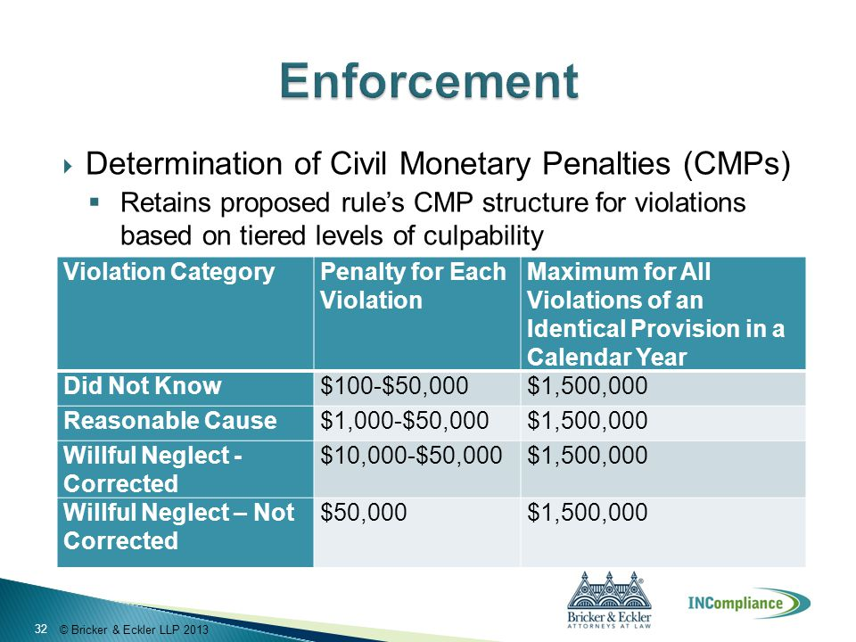 © Bricker & Eckler LLP 2013  Determination of Civil Monetary Penalties (CMPs)  Retains proposed rule's CMP structure for violations based on tiered levels of culpability Violation Category Penalty for Each Violation Maximum for All Violations of an Identical Provision in a Calendar Year Did Not Know$100-$50,000$1,500,000 Reasonable Cause$1,000-$50,000$1,500,000 Willful Neglect - Corrected $10,000-$50,000$1,500,000 Willful Neglect – Not Corrected $50,000$1,500,000 32