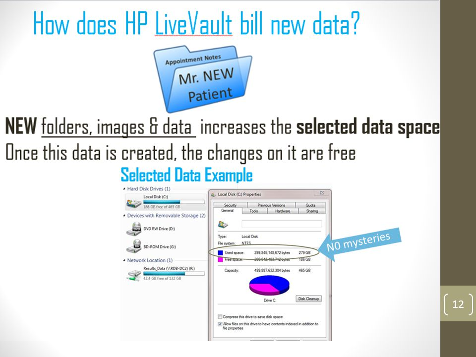 12 NEW folders, images & data increases the selected data space. Once this data is created, the changes on it are free