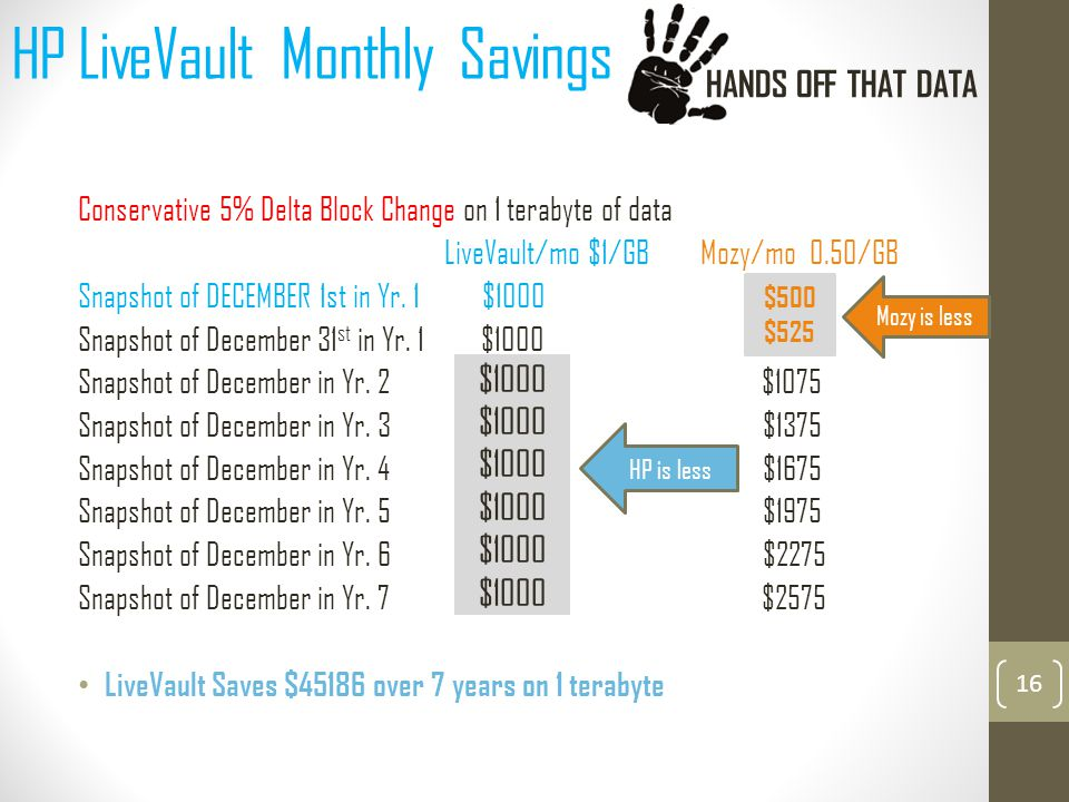 HP LiveVault Monthly Savings Conservative 5% Delta Block Change on 1 terabyte of data LiveVault/mo $1/GB Mozy/mo 0.50/GB Snapshot of DECEMBER 1st in Yr.