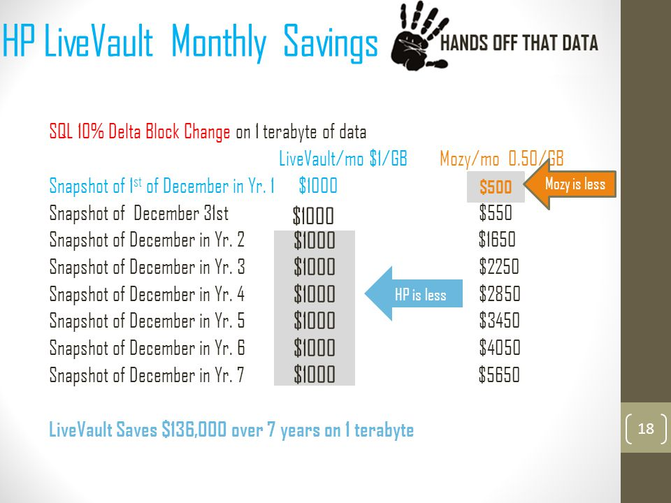 HP LiveVault Monthly Savings SQL 10% Delta Block Change on 1 terabyte of data LiveVault/mo $1/GB Mozy/mo 0.50/GB Snapshot of 1 st of December in Yr.