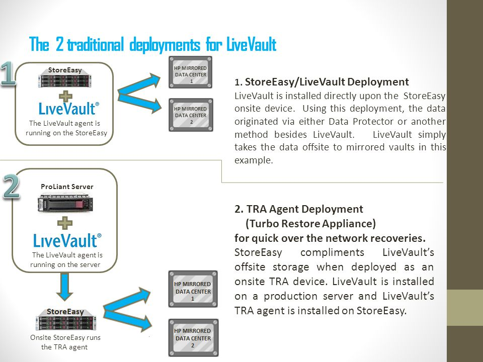 The 2 traditional deployments for LiveVault 1.