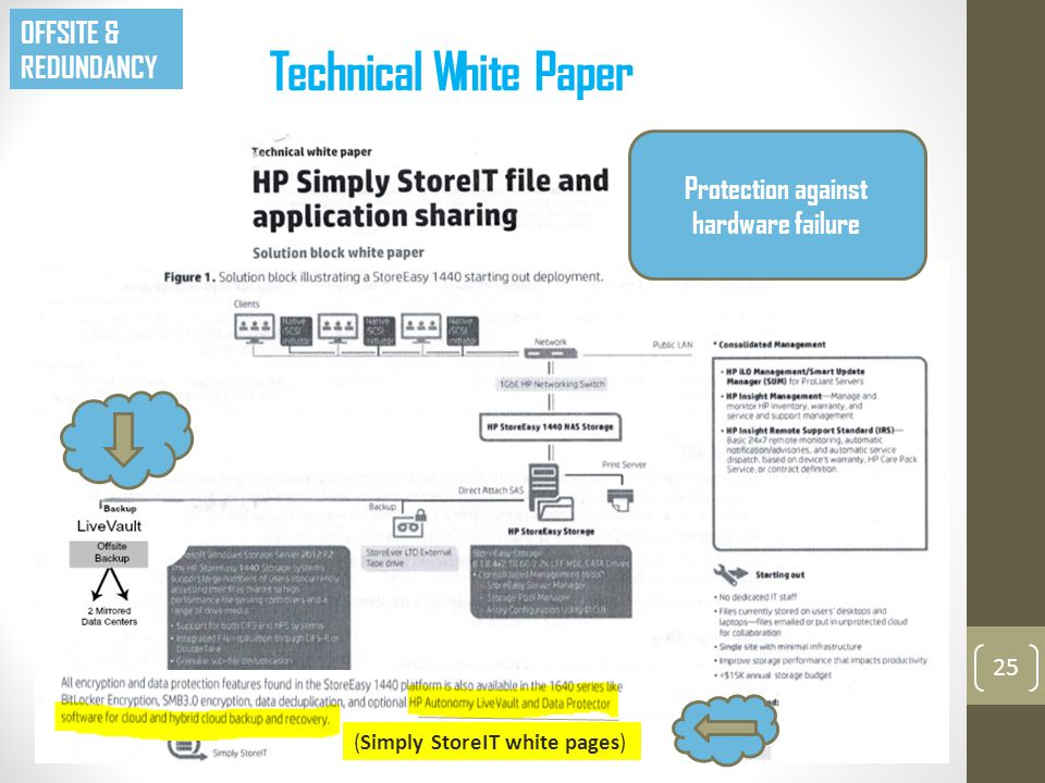 Technical White Paper 25 OFFSITE & REDUNDANCY (Simply StoreIT white pages) Protection against hardware failure