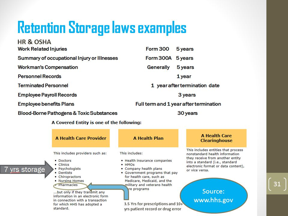 Retention Storage laws examples 31 HR & OSHA 3.5 Yrs for prescriptions and 10+ yrs patient record or drug error Source: www.hhs.gov