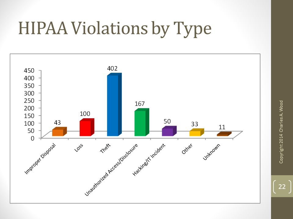 HIPAA Violations by Type Copyright 2014 Charles A. Wood 22