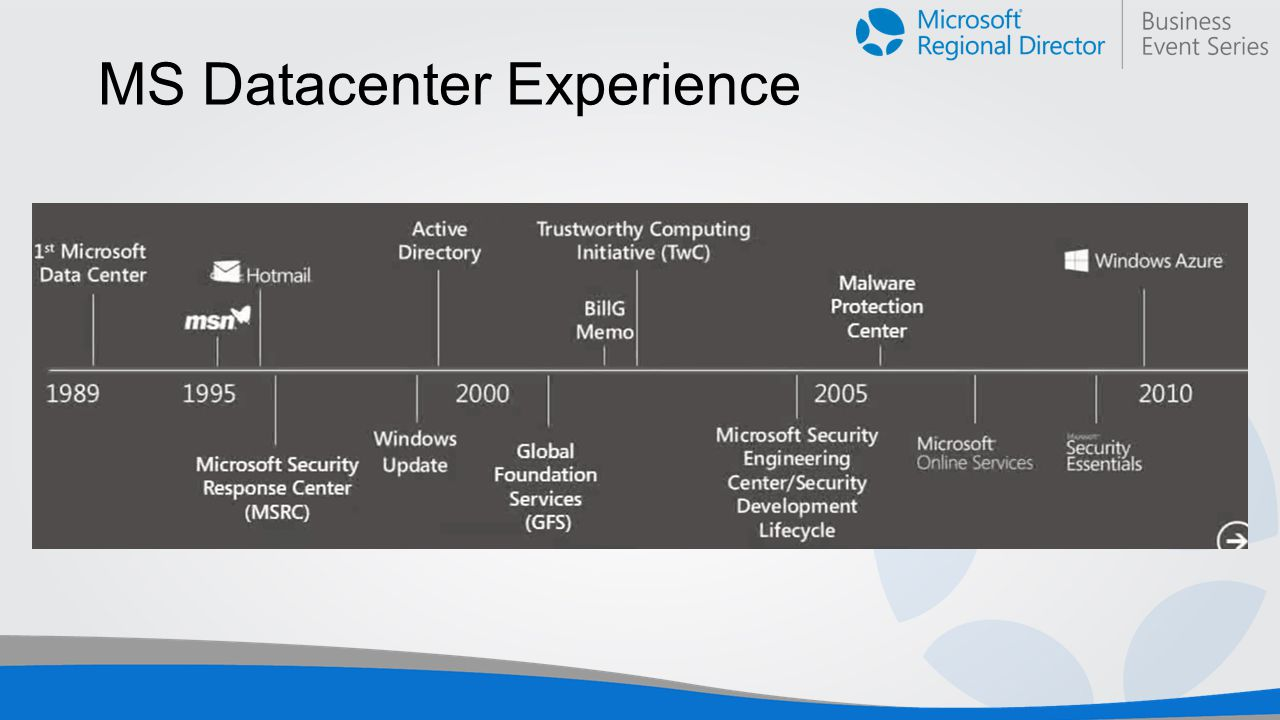 MS Datacenter Experience