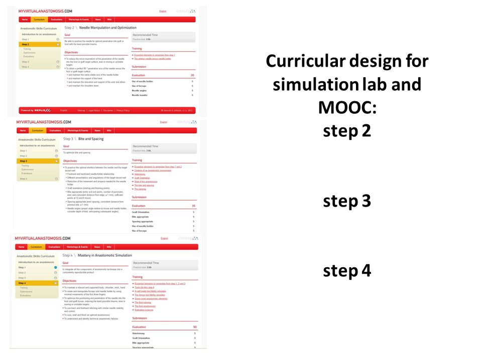 Curricular design for simulation lab and MOOC: step 2 step 3 step 4