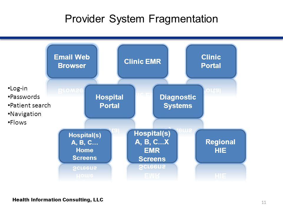 Health Information Consulting, LLC Provider System Fragmentation 11 Log-in Passwords Patient search Navigation Flows