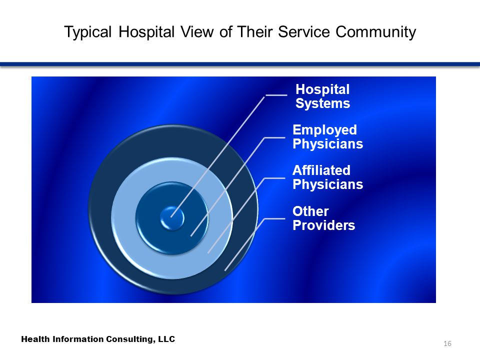 Health Information Consulting, LLC Typical Hospital View of Their Service Community 16 Hospital Systems Employed Physicians Affiliated Physicians Othe