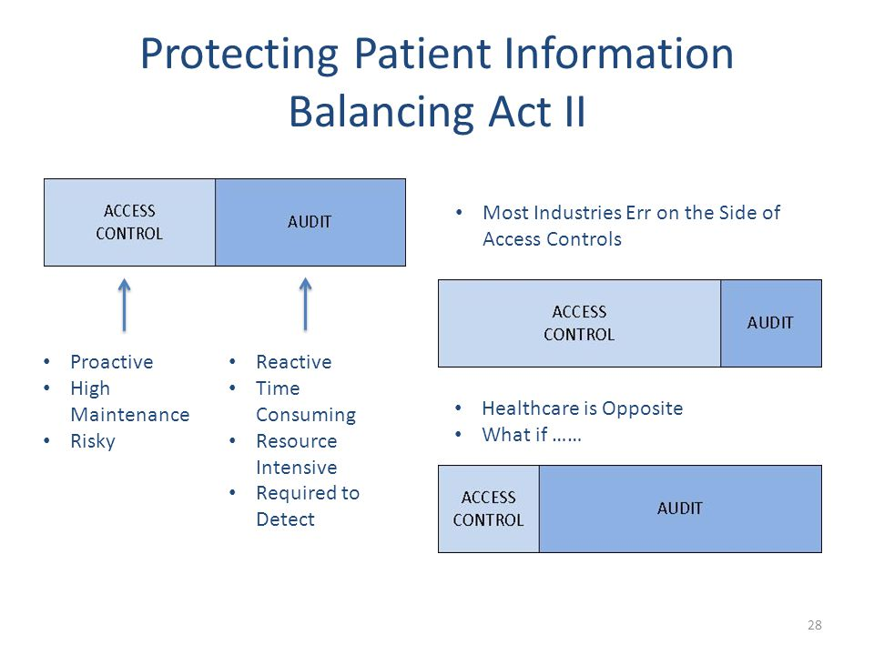 Protecting Patient Information Balancing Act II 28 Proactive High Maintenance Risky Reactive Time Consuming Resource Intensive Required to Detect Most Industries Err on the Side of Access Controls Healthcare is Opposite What if ……