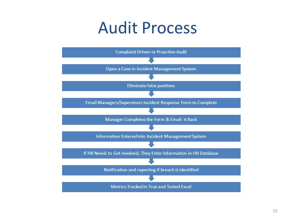 Audit Process 30 Metrics Tracked in True and Tested Excel Notification and reporting if breach is identified If HR Needs to Get Involved, They Enter Information in HR Database Information Entered Into Incident Management System Manager Completes the Form & Email it Back Email Managers/Supervisors Incident Response Form to Complete Eliminate false positives Open a Case in Incident Management System Complaint Driven or Proactive Audit