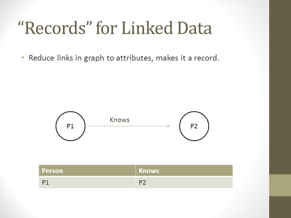 """Records"" for Linked Data Reduce links in graph to attributes, makes it a record. P1P2 Knows PersonKnows P1P2"
