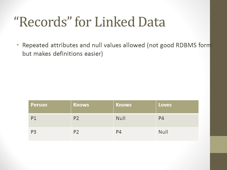 """Records"" for Linked Data Repeated attributes and null values allowed (not good RDBMS form but makes definitions easier) PersonKnows Loves P1P2NullP4"