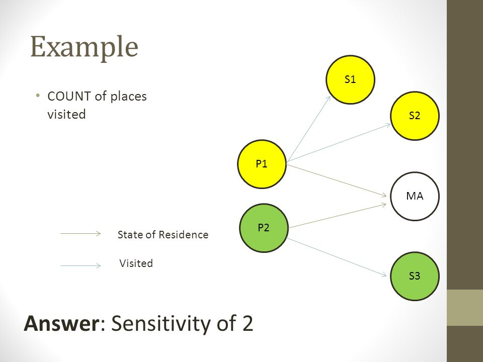 Example COUNT of places visited P1 P2 MA S2 S3 State of Residence S1 Visited Answer: Sensitivity of 2