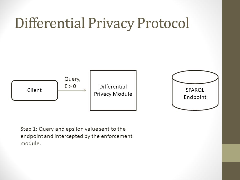 Differential Privacy Protocol Differential Privacy Module Client SPARQL Endpoint Step 1: Query and epsilon value sent to the endpoint and intercepted