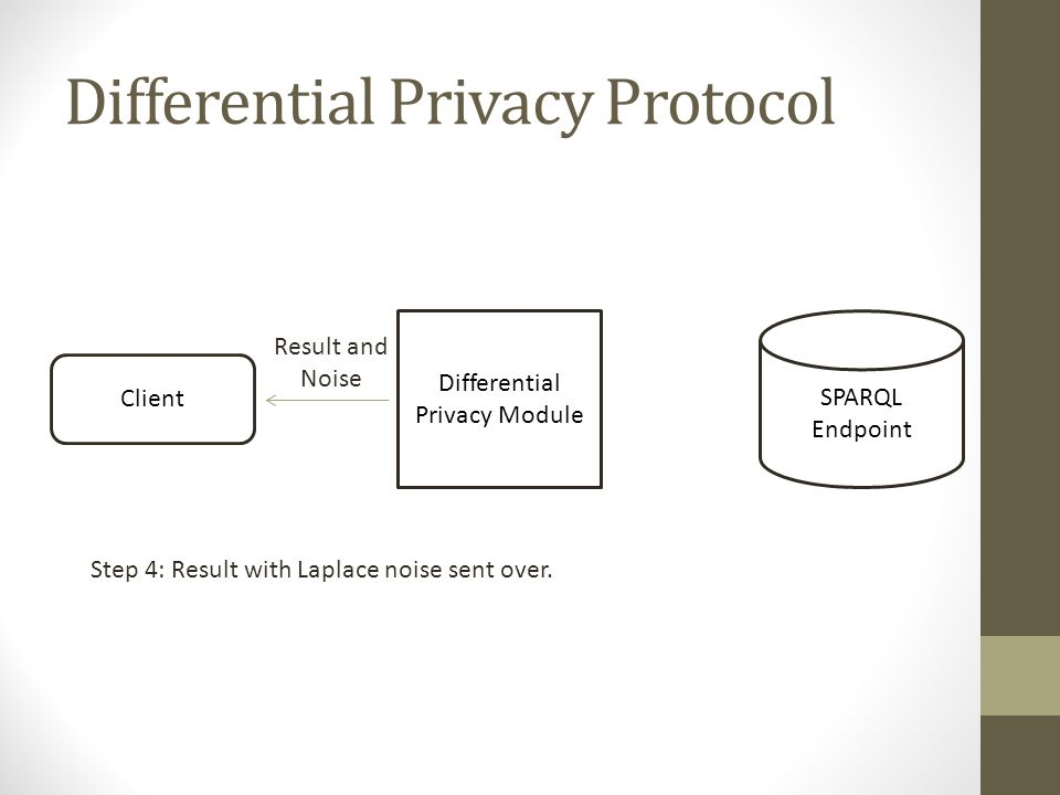 Differential Privacy Protocol Differential Privacy Module Client SPARQL Endpoint Step 4: Result with Laplace noise sent over. Result and Noise