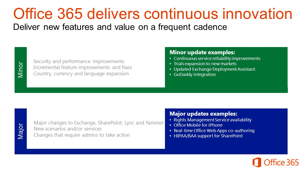 Major changes to Exchange, SharePoint, Lync and Yammer New scenarios and/or services Changes that require admins to take action Major Major updates ex