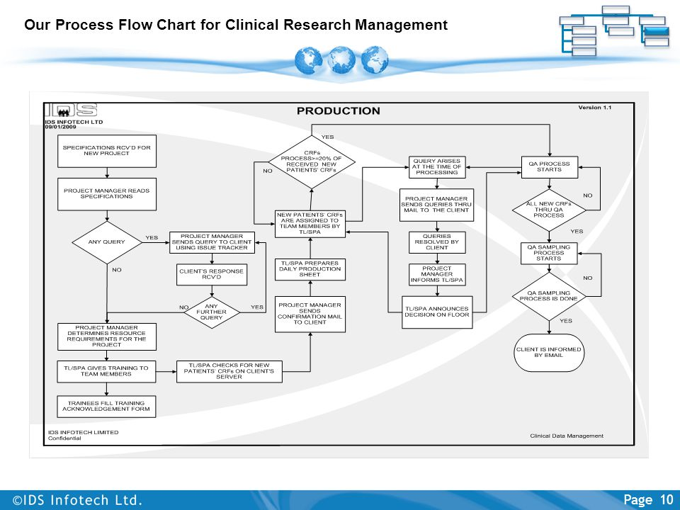 Our Process Flow Chart for Clinical Research Management Page 10