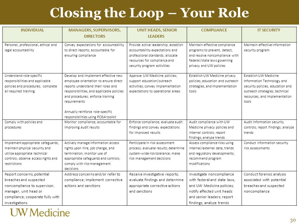 Closing the Loop – Your Role 30 INDIVIDUAL MANAGERS, SUPERVISORS, DIRECTORS UNIT HEADS, SENIOR LEADERS COMPLIANCEIT SECURITY Personal, professional, e