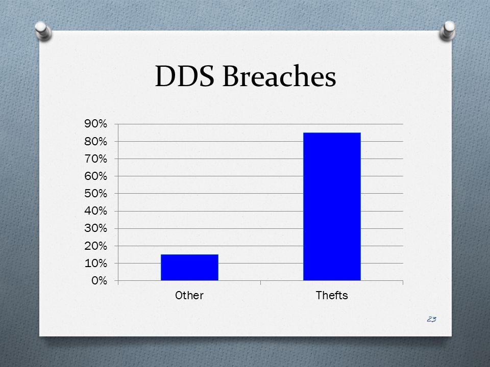 DDS Breaches 23