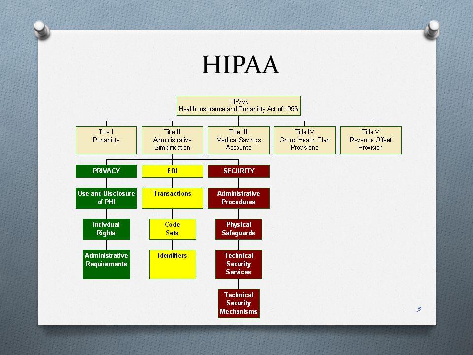 HIPAA 3