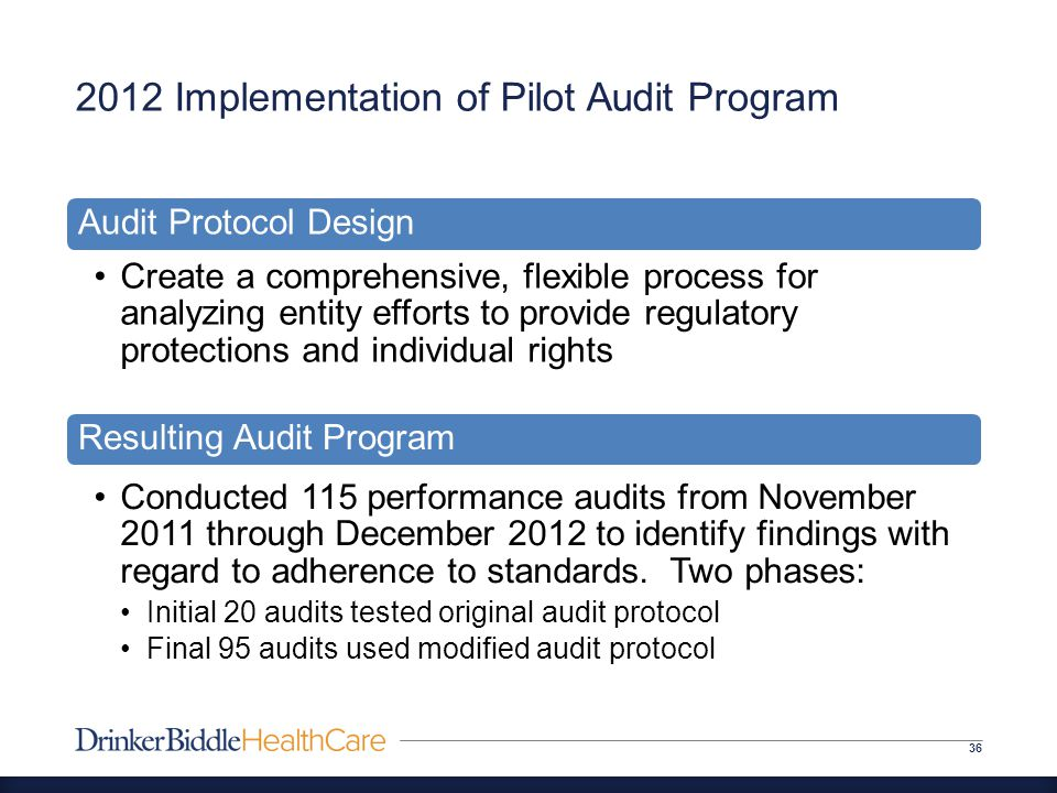 2012 Implementation of Pilot Audit Program 36 Audit Protocol Design Create a comprehensive, flexible process for analyzing entity efforts to provide regulatory protections and individual rights Resulting Audit Program Conducted 115 performance audits from November 2011 through December 2012 to identify findings with regard to adherence to standards.