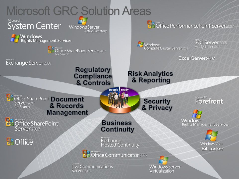 CONNECTORSCONNECTORS Asset Management Self Service IT Business Intelligence Automate and Deploy Capacity and Utilization Inventory and Usage Alert Management Workflows Knowledge Base Data Warehouse CMDB Active Directory Change Compliance and Risk MICROSOFT CONFIDENTIAL