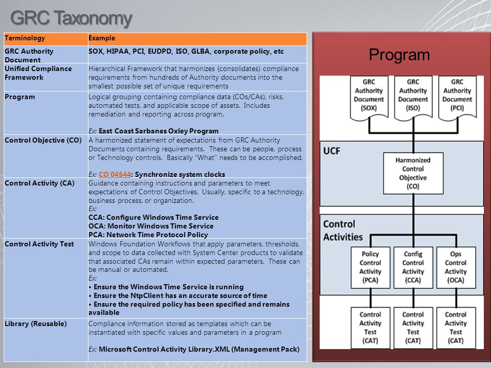TerminologyExample GRC Authority Document SOX, HIPAA, PCI, EUDPD, ISO, GLBA, corporate policy, etc Unified Compliance Framework Hierarchical Framework that harmonizes (consolidates) compliance requirements from hundreds of Authority documents into the smallest possible set of unique requirements ProgramLogical grouping containing compliance data (COs/CAs), risks, automated tests, and applicable scope of assets.