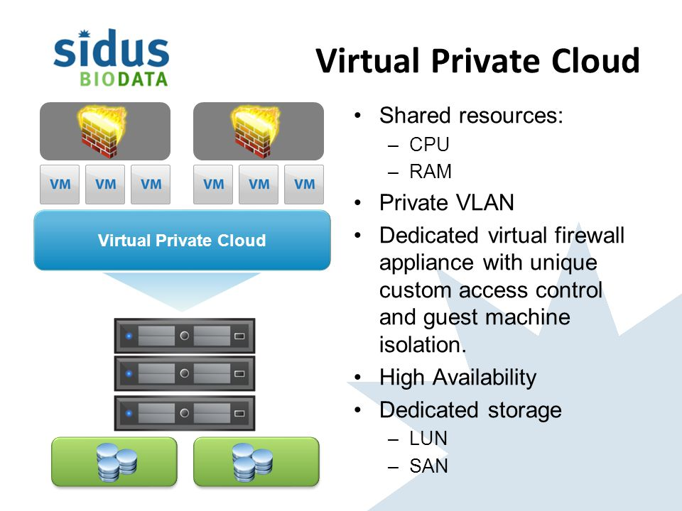 Virtual Private Cloud Shared resources: –CPU –RAM Private VLAN Dedicated virtual firewall appliance with unique custom access control and guest machine isolation.