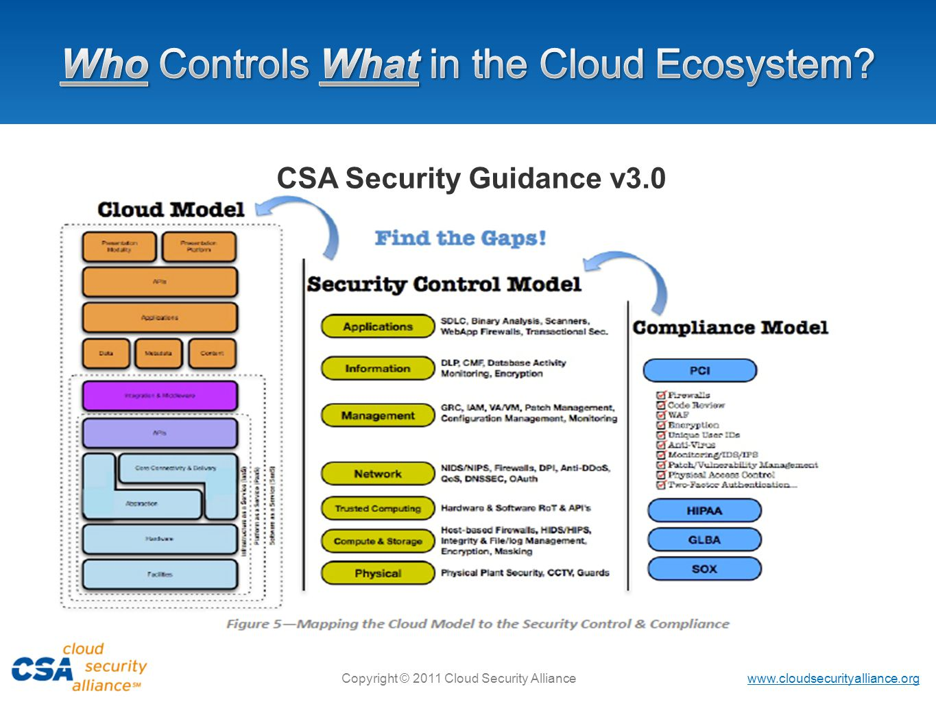 www.cloudsecurityalliance.org Copyright © 2011 Cloud Security Alliance CSA Security Guidance v3.0
