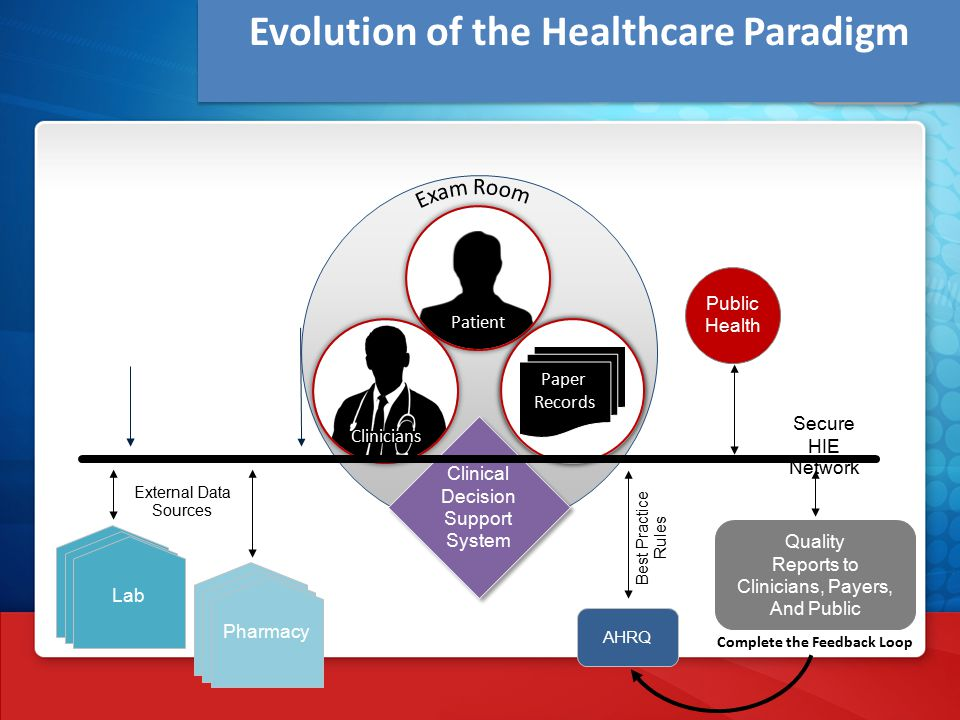 Evolution of the Healthcare Paradigm Quality Reports to Clinicians, Payers, And Public AHRQ Best Practice Rules Lab Pharmacy Lab Pharmacy External Data Sources Public Health Patient Electronic Health Record System Paper Records Clinical Decision Support System Complete the Feedback Loop Clinicians Secure HIE Network